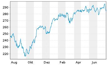 Chart Amundi ETF MSCI Germany - 1 Jahr