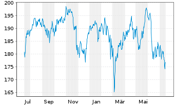 Chart Amundi ETF MSCI Spain - 1 Jahr