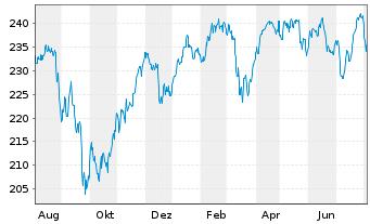 Chart Amundi ETF MSCI UK - 1 Jahr