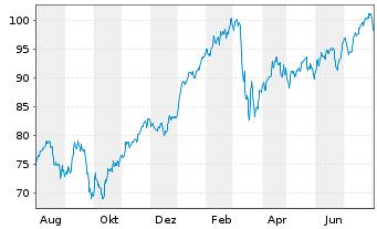 Chart Amundi ETF MSCI Europe Banks - 1 Jahr