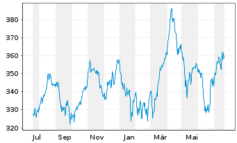 Chart Amundi ETF MSCI Eur.Healthcare - 1 Jahr