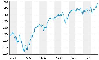 Chart Amundi ETF MSCI EMU High Div. - 1 Jahr