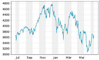 Chart Amundi ETF Lev.MSCI USA Daily - 1 Jahr