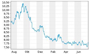 Chart Amundi ETF Short EOSTXX 50 Da. - 1 Jahr