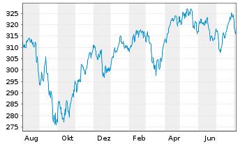 Chart Amundi ETF MSCI Europe Ex EMU - 1 Jahr