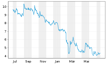 Chart Adocia SAS - 1 Jahr