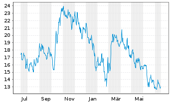 Chart McPhy Energy S.A. - 1 Year