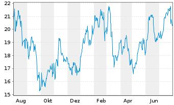 Chart Valéo S.A. - 1 Jahr