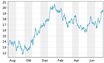 Chart Antofagasta PLC - 1 Jahr