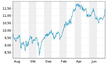 Chart BAE Systems PLC - 1 Jahr