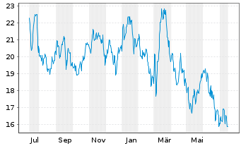 Chart Weir Group PLC, The - 1 Year