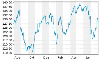 Chart Astrazeneca PLC - 1 Jahr