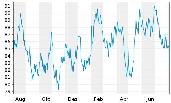Chart Amdocs Ltd. - 1 Jahr