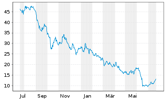 Chart ASOS PLC - 1 Jahr