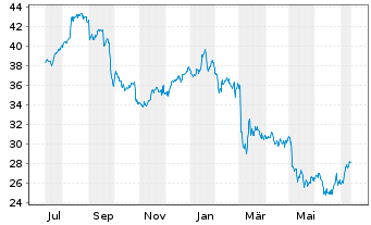 Chart Admiral Group PLC - 1 Jahr