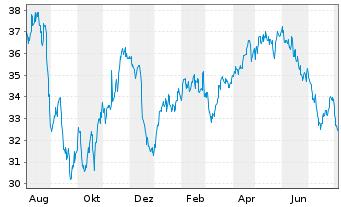 Chart Bunzl PLC - 1 Jahr