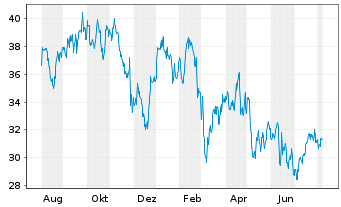 Chart Whitbread PLC - 1 Year