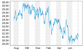 Chart Liberty Global Inc. Registered Shares A - 1 Jahr
