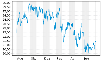 Chart Liberty Global Inc. Registered Shares A - 1 Year
