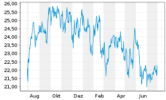 Chart Liberty Global Inc. Registered Shares C - 1 Jahr