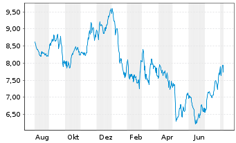 Chart Rightmove PLC - 1 Jahr