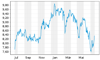 Chart Land Securities Group PLC - 1 Jahr