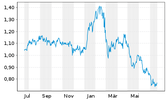 Chart Alpha Bank S.A. - 1 Jahr