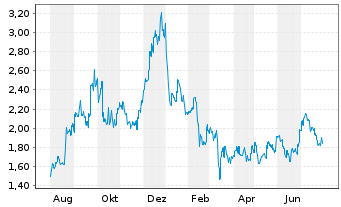 Chart China Resources Power Hldgs Co - 1 Year