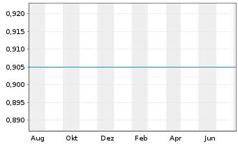 Chart CNOOC Ltd. - 1 Jahr