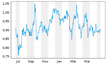Chart Lenovo Group Ltd. - 1 Jahr