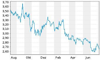 Chart Bank of China (Hongkong) Ltd. - 1 Jahr