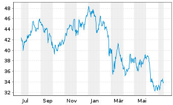 Chart CRH PLC - 1 Jahr