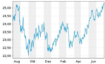 Chart AXA Rosenb.Eq.A.Tr.-Glob.Equi. Reg. Shs Cl.B(DL)oN - 1 Jahr