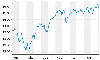 Chart AXA Rosenb.Eq.A.Tr.-Eurobloc E Reg.Sh.Cl.B oN - 1 Jahr