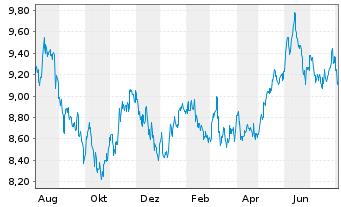 Chart AXA Rosenb.Eq.A.Tr.-Jp.Equity Reg.Sh.Cl.B (YN) oN - 1 Jahr