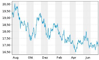 Chart AXA R.Eq.A.T.-Jap.Sm.Cap.Al.Fd Reg.Sh.Cl.B (YN) oN - 1 Jahr