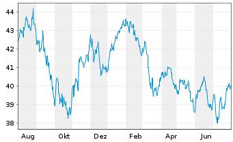 Chart AXA Rosenb.Eq.A.Tr.-Pa.Ex-J.Eq Reg.ShsCl.B(EO)o.N. - 1 Jahr