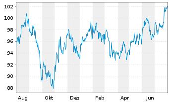 Chart AXA R.E.A.T.-Pac.Ex-J.S.C.A.Fd Reg.Sh.Cl.B (EO) oN - 1 Jahr