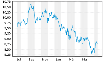 Chart AXA Rosenb.Eq.A.Tr.-Jp.Equity Reg.Sh.Cl.B (EO) oN - 1 Jahr