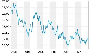 Chart AXA R.Eq.A.T.-Jap.Sm.Cap.Al.Fd Reg.Sh.Cl.B (EO) oN - 1 Jahr