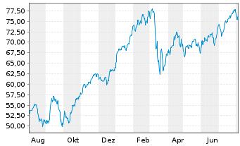 Chart Source Mk.-EuroStx Opt.Ban.So. - 1 Jahr