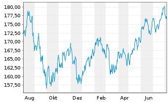 Chart SPDR MSCI ACWI IMI UCITS ETF - 1 Jahr