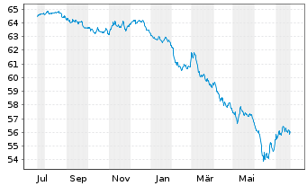 Chart SPDR Bar.EO Aggregate Bd ETF - 1 Jahr