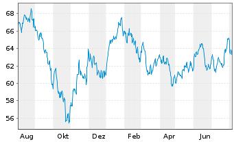 Chart SPDR MSCI EM Asia UCITS ETF - 1 Jahr