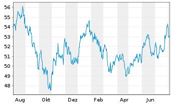 Chart SPDR MSCI Emerging Markets ETF - 1 Jahr
