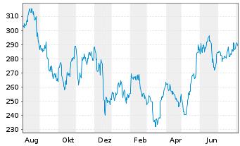 Chart Accenture Ltd. - 1 Jahr