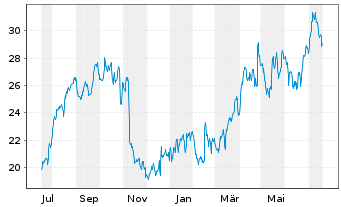 Chart Alkermes PLC - 1 Jahr