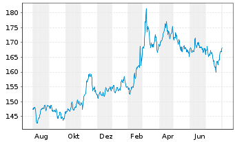 Chart Invesco Physical Markets PLC - 1 Year