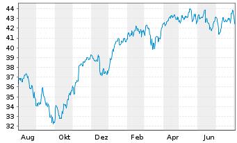 Chart Source Mkts-S.EU.STOXX50 U.ETF - 1 Jahr