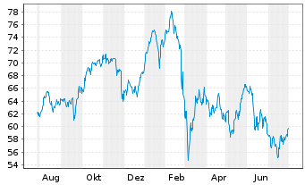 Chart Source-S.ST.Eur.600 Opt.Banks - 1 Jahr